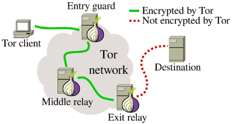 How tor works?